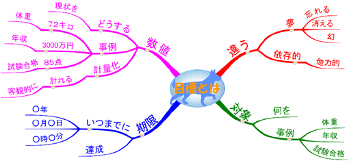 目標設定の書き方のマインドマップ マインドマップで学ぶ目標設定の書き方 目標設定の書き方にマイン